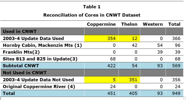 CNWT_reconciliation