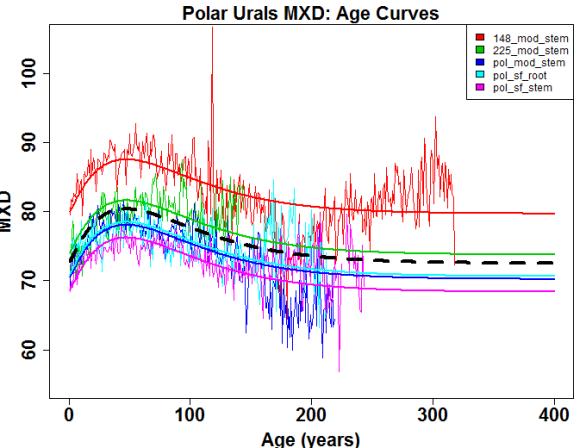 POL_mxd_age-curves