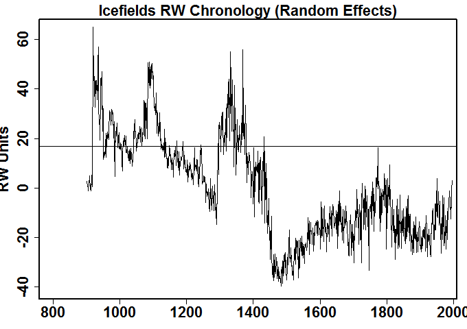 RW_chronology