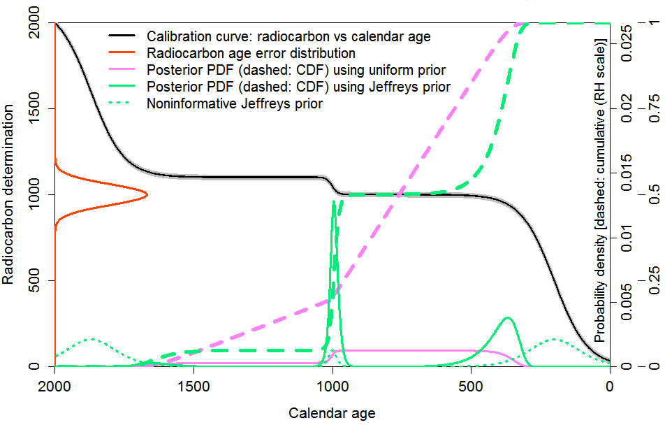 Carbon dating reliability