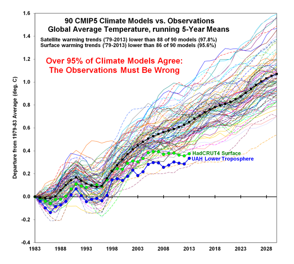 """Gavin Schmidt and Reference Period """"Trickery""""   Climate Audit"""