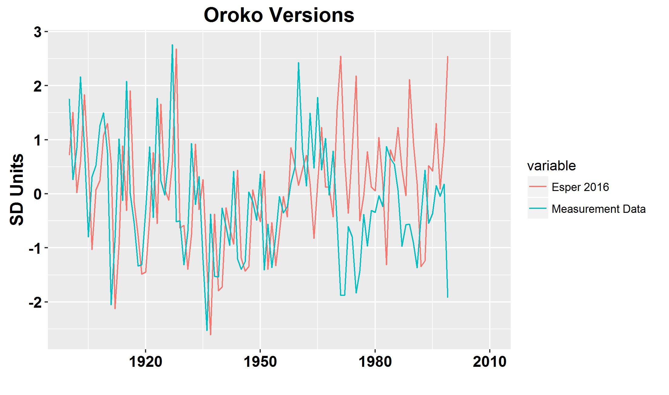 Esper Et Al 2016 And The Oroko Swamp 171 Climate Audit