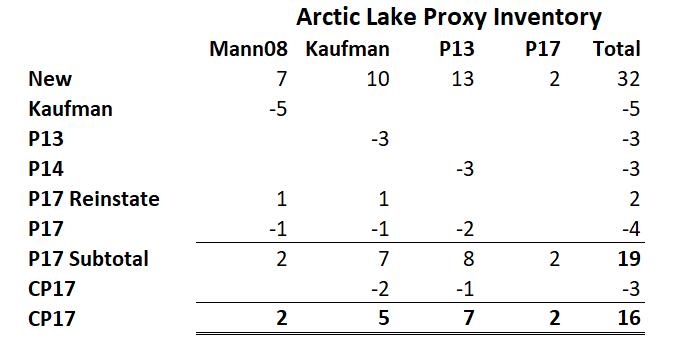 arctic_inventory