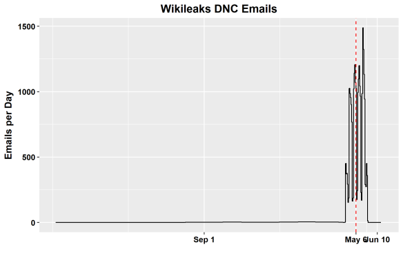 Email Dates in the Wikileaks DNC Archive | Climate Audit